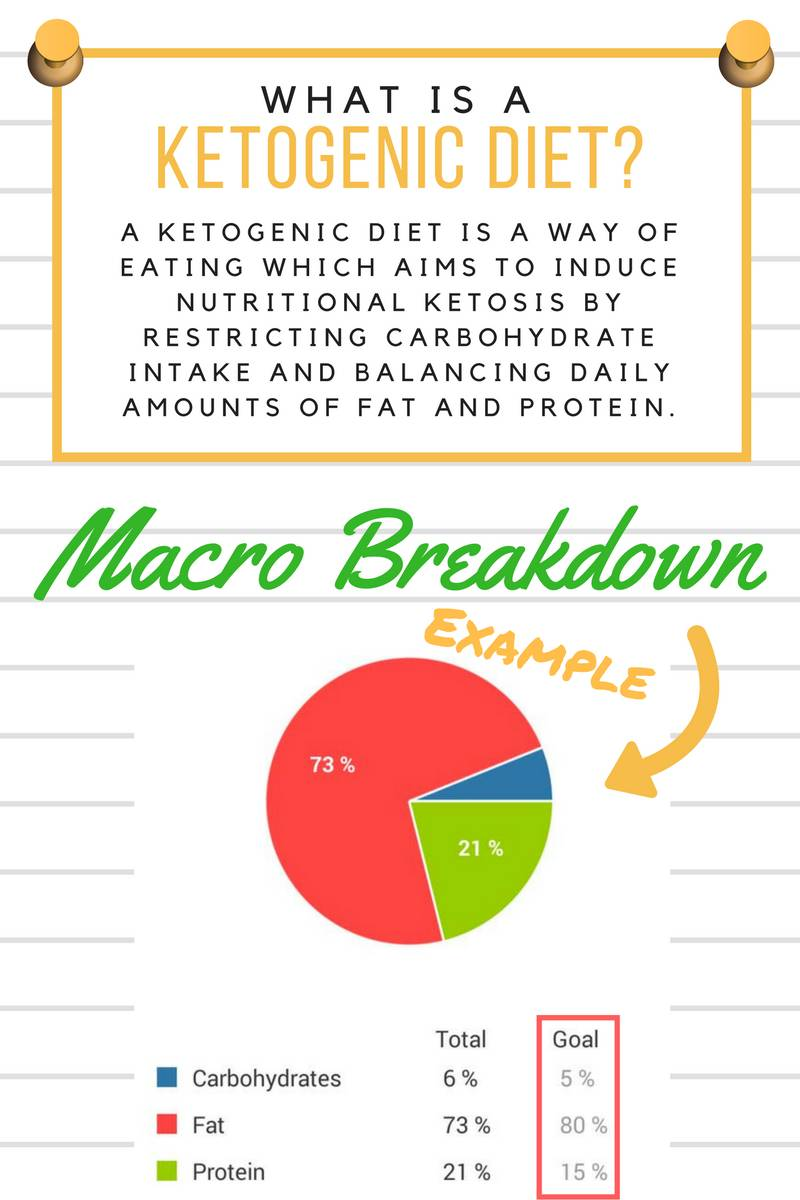 What is a ketogenic diet? - The Nourished Caveman explains