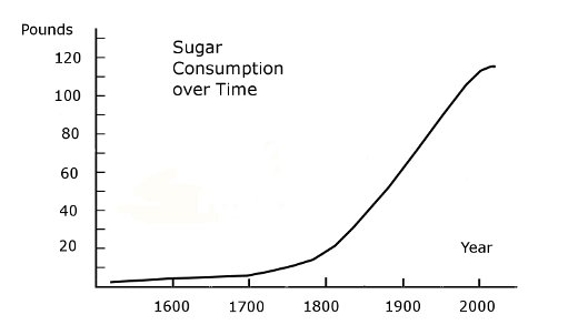 Consumption-of-Sugar
